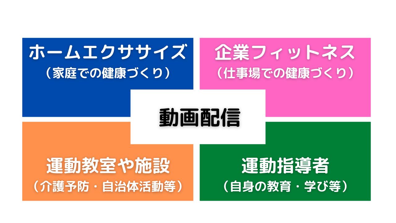 レッスン動画配信の活用(1~4)